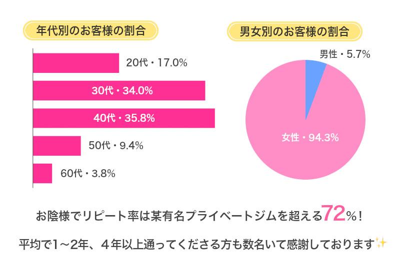 年代別・性別各お客様の割合グラフ