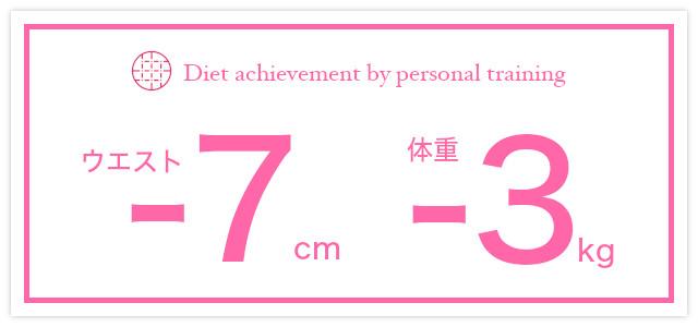 30歳女性Yさま(医療事務)の変化量