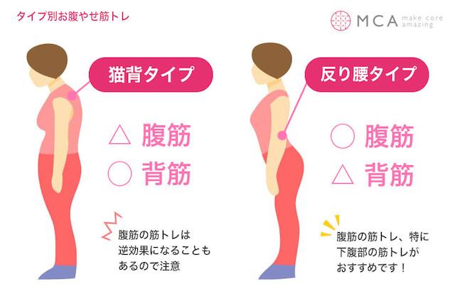 腹筋が逆効果になるタイプとは?