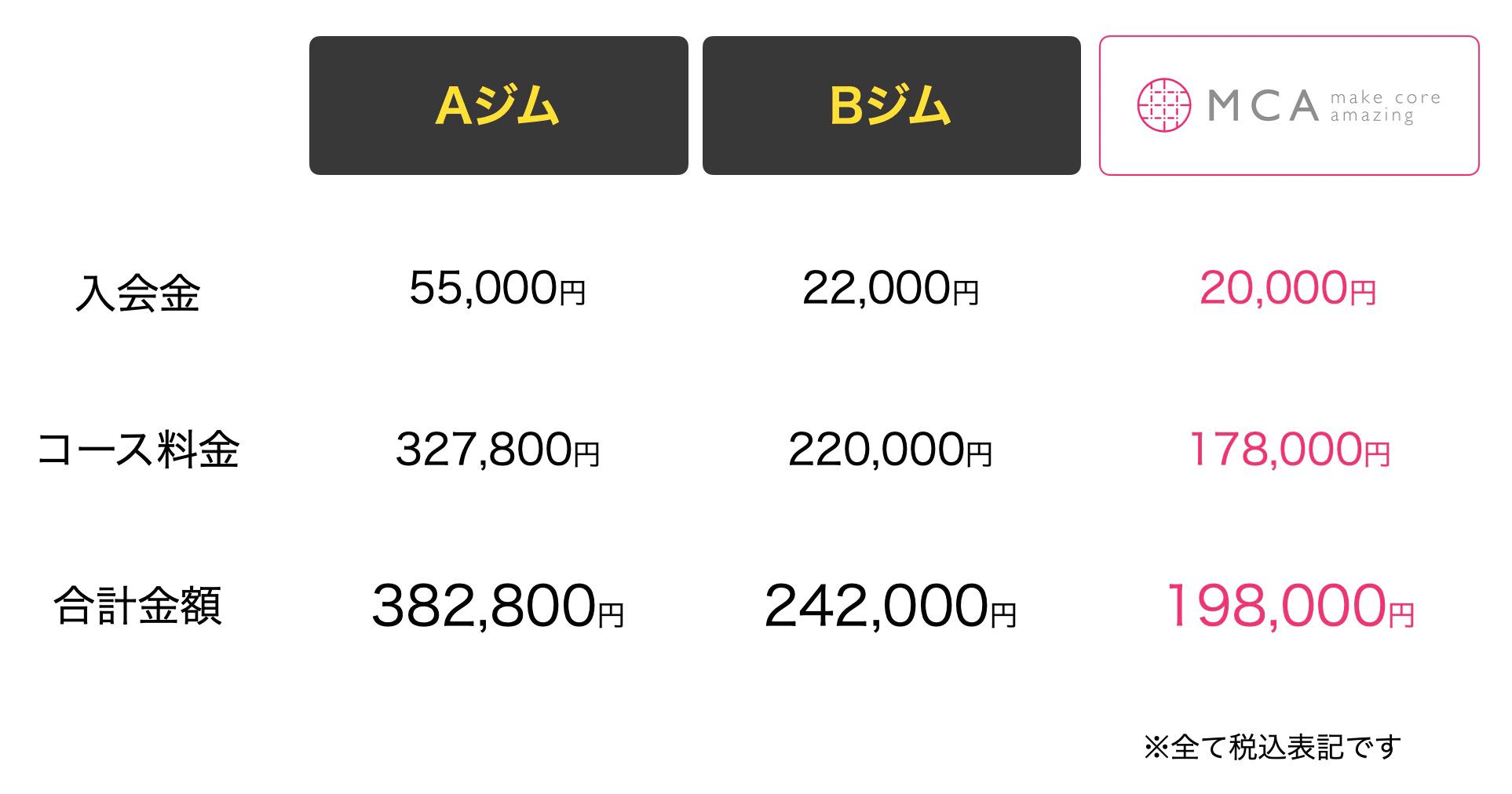 茨城県つくば市の他ジムとの料金比較